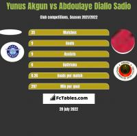 Yunus Akgun vs Abdoulaye Diallo Sadio h2h player stats