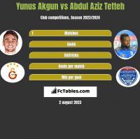 Yunus Akgun vs Abdul Aziz Tetteh h2h player stats