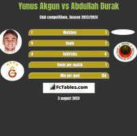 Yunus Akgun vs Abdullah Durak h2h player stats