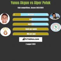 Yunus Akgun vs Alper Potuk h2h player stats