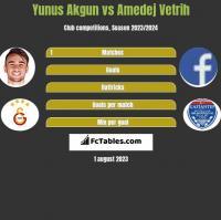 Yunus Akgun vs Amedej Vetrih h2h player stats