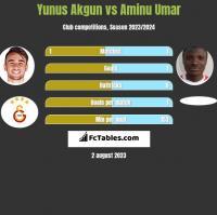 Yunus Akgun vs Aminu Umar h2h player stats