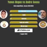 Yunus Akgun vs Andre Sousa h2h player stats