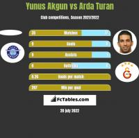 Yunus Akgun vs Arda Turan h2h player stats