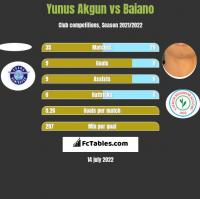 Yunus Akgun vs Baiano h2h player stats