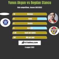 Yunus Akgun vs Bogdan Stancu h2h player stats