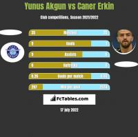 Yunus Akgun vs Caner Erkin h2h player stats