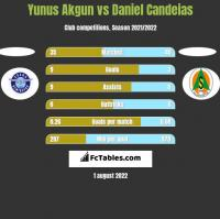 Yunus Akgun vs Daniel Candeias h2h player stats