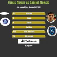 Yunus Akgun vs Danijel Aleksic h2h player stats