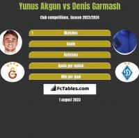 Yunus Akgun vs Denis Garmasz h2h player stats