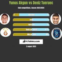 Yunus Akgun vs Deniz Tueruec h2h player stats