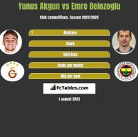 Yunus Akgun vs Emre Belozoglu h2h player stats