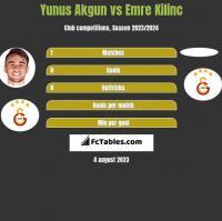 Yunus Akgun vs Emre Kilinc h2h player stats