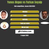 Yunus Akgun vs Furkan Soyalp h2h player stats