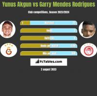 Yunus Akgun vs Garry Mendes Rodrigues h2h player stats