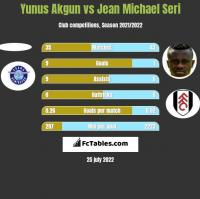 Yunus Akgun vs Jean Michael Seri h2h player stats