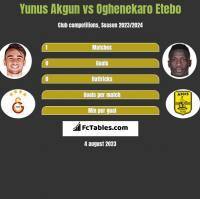 Yunus Akgun vs Oghenekaro Etebo h2h player stats