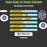 Yunus Akgun vs Younes Belhanda h2h player stats