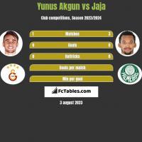 Yunus Akgun vs Jaja h2h player stats