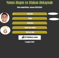 Yunus Akgun vs Atakan Akkaynak h2h player stats