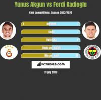 Yunus Akgun vs Ferdi Kadioglu h2h player stats
