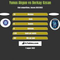 Yunus Akgun vs Berkay Ozcan h2h player stats