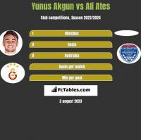 Yunus Akgun vs Ali Ates h2h player stats