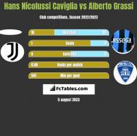 Hans Nicolussi Caviglia vs Alberto Grassi h2h player stats