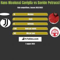 Hans Nicolussi Caviglia vs Davide Petrucci h2h player stats