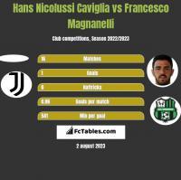 Hans Nicolussi Caviglia vs Francesco Magnanelli h2h player stats