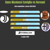 Hans Nicolussi Caviglia vs Hernani h2h player stats