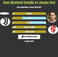 Hans Nicolussi Caviglia vs Jacopo Dezi h2h player stats