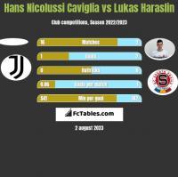 Hans Nicolussi Caviglia vs Lukas Haraslin h2h player stats