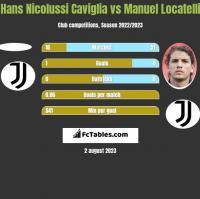 Hans Nicolussi Caviglia vs Manuel Locatelli h2h player stats