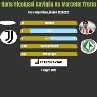 Hans Nicolussi Caviglia vs Marcello Trotta h2h player stats
