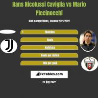 Hans Nicolussi Caviglia vs Mario Piccinocchi h2h player stats