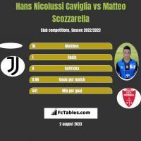 Hans Nicolussi Caviglia vs Matteo Scozzarella h2h player stats