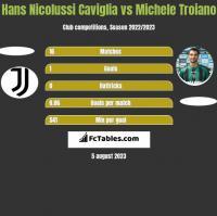 Hans Nicolussi Caviglia vs Michele Troiano h2h player stats