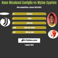 Hans Nicolussi Caviglia vs Wylan Cyprien h2h player stats