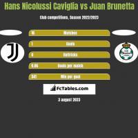 Hans Nicolussi Caviglia vs Juan Brunetta h2h player stats
