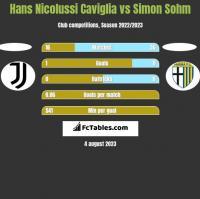 Hans Nicolussi Caviglia vs Simon Sohm h2h player stats