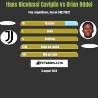 Hans Nicolussi Caviglia vs Brian Oddei h2h player stats