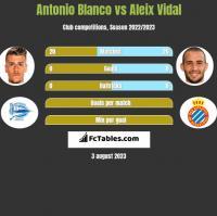 Antonio Blanco vs Aleix Vidal h2h player stats