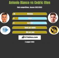 Antonio Blanco vs Cedric Itten h2h player stats