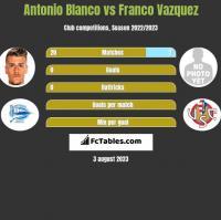 Antonio Blanco vs Franco Vazquez h2h player stats