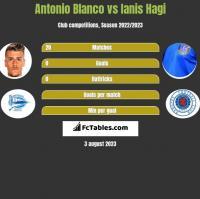 Antonio Blanco vs Ianis Hagi h2h player stats