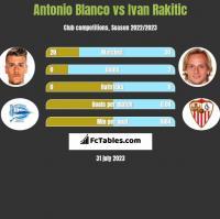 Antonio Blanco vs Ivan Rakitic h2h player stats