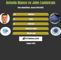 Antonio Blanco vs John Lundstram h2h player stats