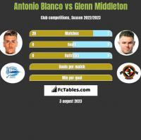 Antonio Blanco vs Glenn Middleton h2h player stats
