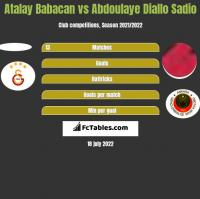 Atalay Babacan vs Abdoulaye Diallo Sadio h2h player stats